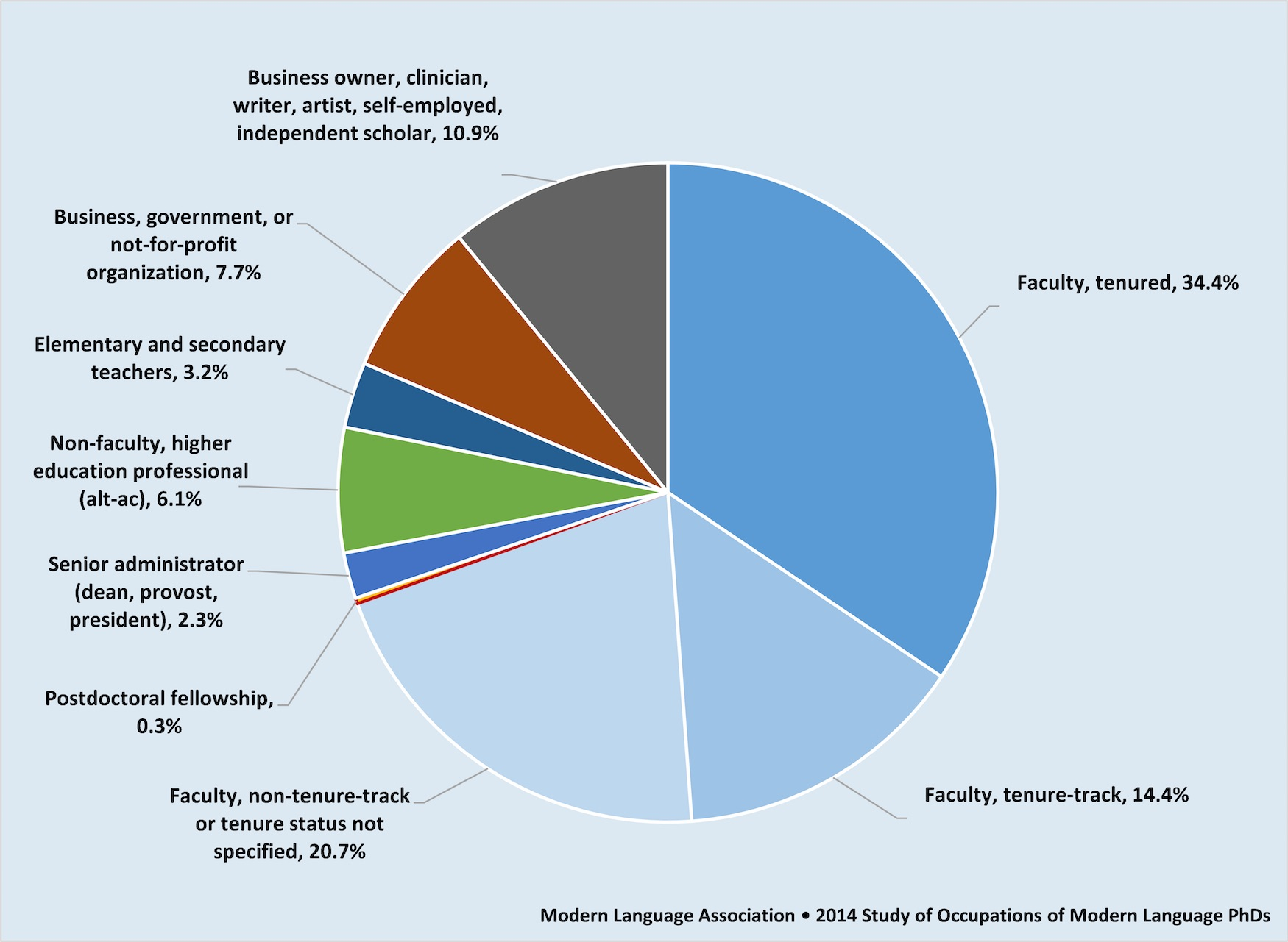 """Fig. 6. """"Occupations in 2014 of a Random Sample of Individuals Who Received a PhD in Modern Languages, 1996–2011"""" (Office of Research, MLA, 2014; unpublished data file). Basis for percentages: 1,969 PhDs who received their terminal degree from a university in the United States and who were employed and residing in the United States at the time of data collection in 2013–14."""